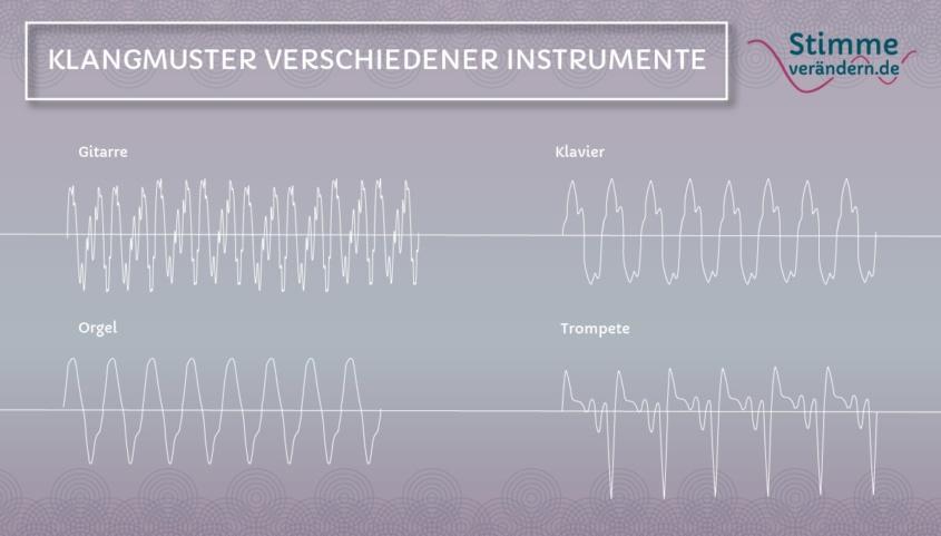 Klangfarbe der Stimme verchiedener Instrumente, Schwingungen