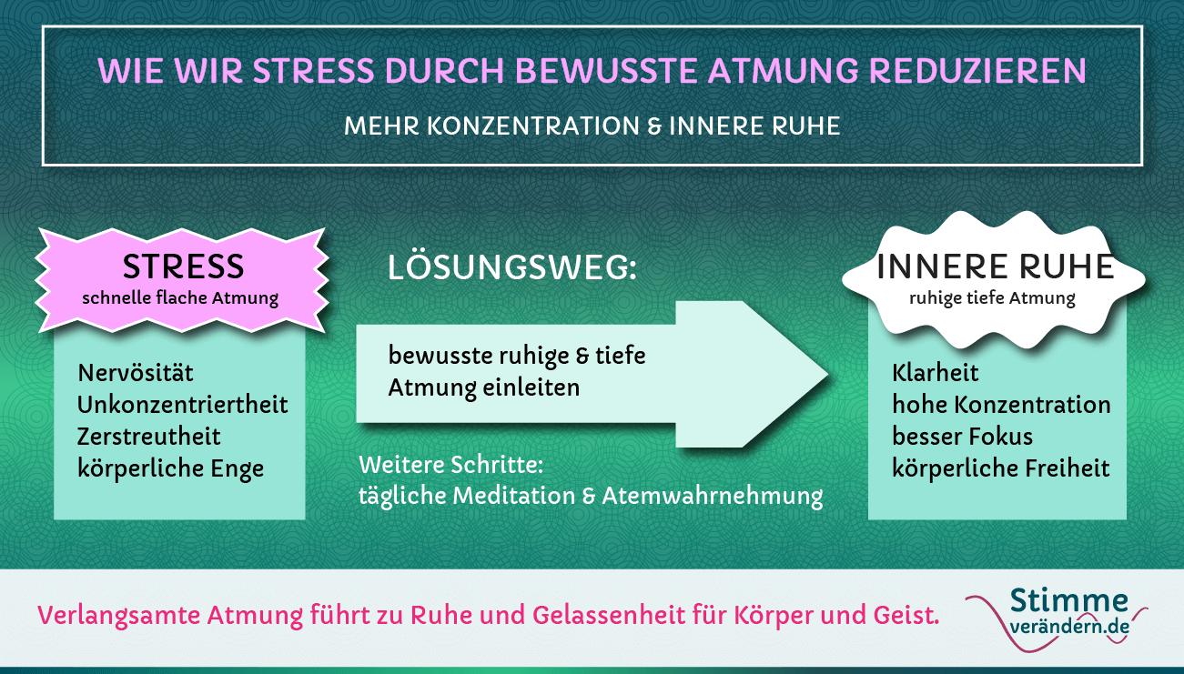 Stress durch bewusste Atmung reduzieren